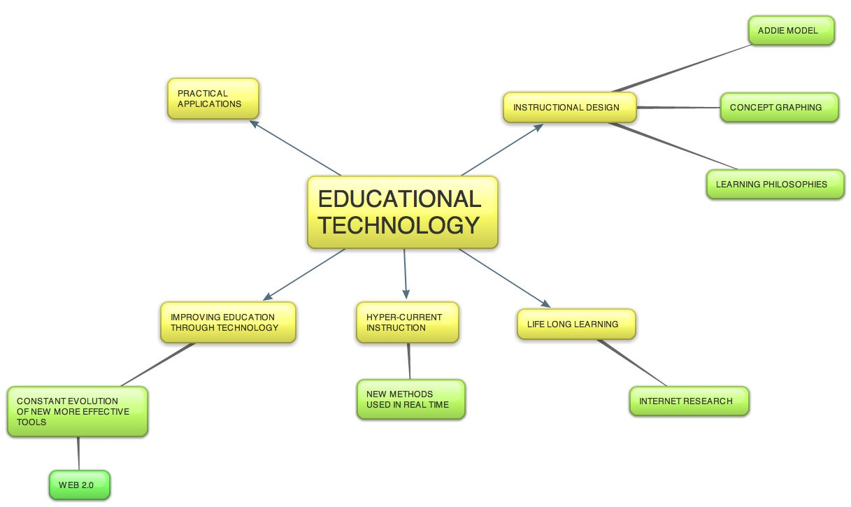 this concept map was created bubbl us the map shows the relation of educational technology to the aspects of improving education staying current on trends