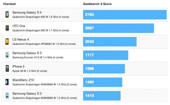 Bagus Mana Samsung Galaxy S4 atau iPhone 5