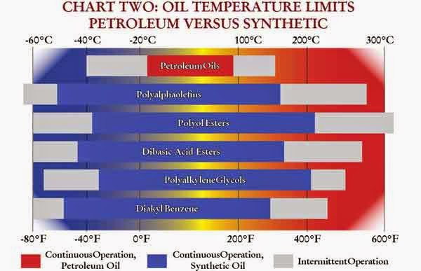 Maxxtorque lube notes petroleum oil vs synthetic oil for 20w50 motor oil temperature range