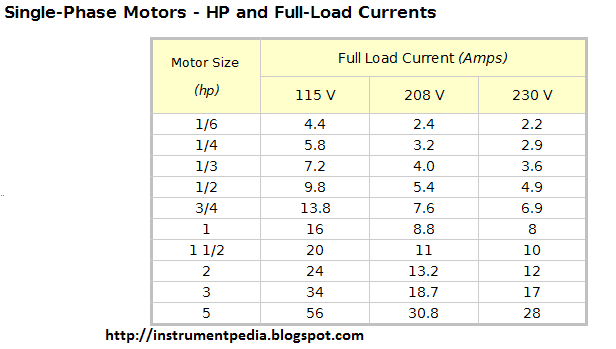 Full Load Current Chart Table Single Phase Motor Hp Kw