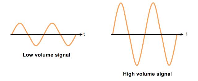 Low volume High volume signal