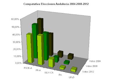 Comparativa-elecciones-andaluzas-2004-2008-y-2012