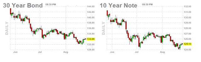 Bonds Chart
