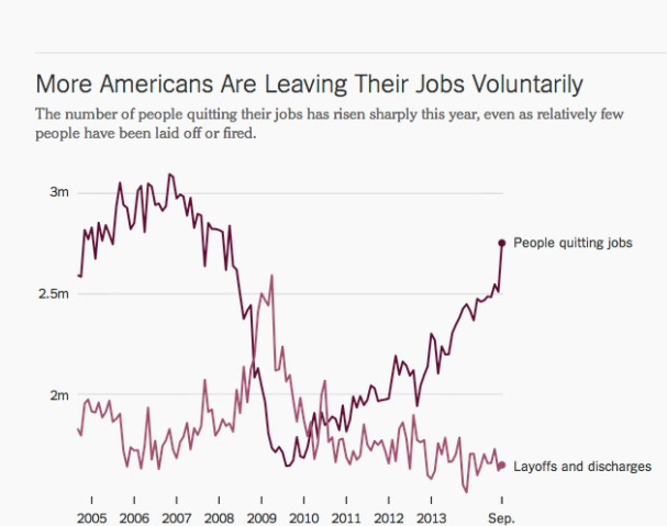 """ chart shows for every one person getting fired, 3 are quitting their jobs"""
