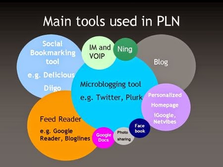 http://freshmancomp.com/2013/03/11/summer-project-proposal-establishing-a-personal-learning-network-pln/