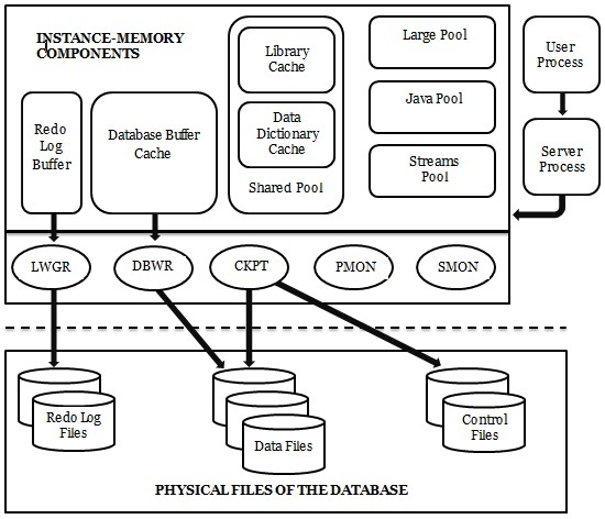 Merveilleux Draw A Diagram Of Oracle Architecture And Explain It Briefly.