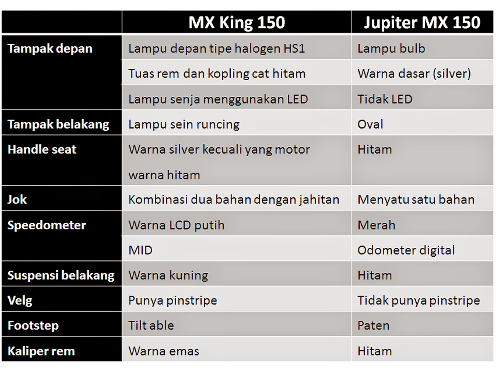 Yamaha MX King 150 - izor note's