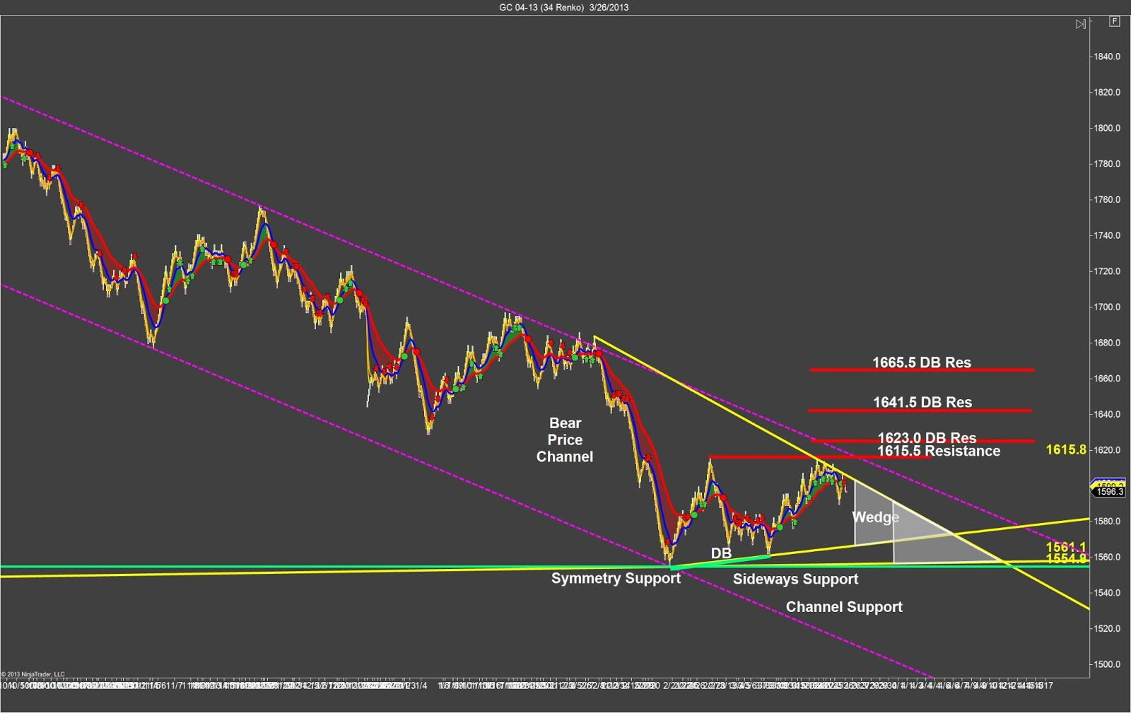 K gold trading strategies