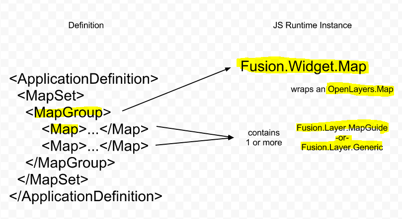 So When Youu0027re Talking About A Map In Fusion, It Helps To Be Specific.