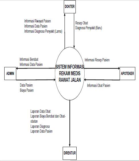 Peran penting sistem informasi manajemen pada rumah sakit umum diagram konteks menggambarkan ruang lingkup suatu sistem diagram ini memberikan gambaran mengenai keseluruhan sistem diagram konteks rumah sakit umum ccuart Images