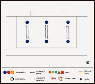 Exercici de futbol: tècnica - Parelles a 1 toc