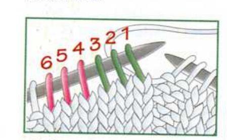 trenzas tejidas a dos agujas. 1.,Supongamos que hay 6 puntos en la aguja izquierda ,listos para ser tejidos normalmente,de derecha a izquierda.