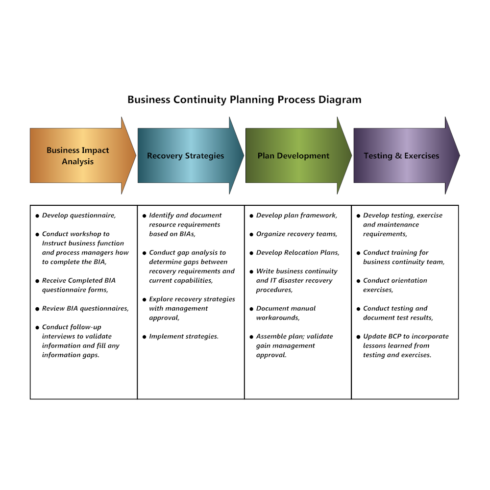Business continuity plan templates business continuity plan example flashek Image collections
