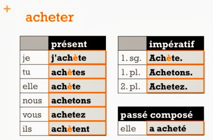 essayer in passe compose French stem changing verbs the fickle verb types to know essayer in french college paper service slideplayer french verb essayer passe compose essayer french tests kwiziq french verb essayer pr sent overused french verbs lawless french synonyms french verb conjugation for essayer and synonym for.