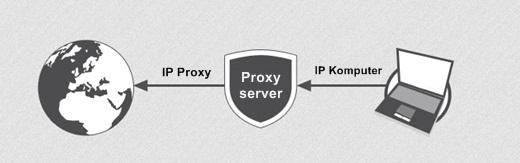 IP proxy server