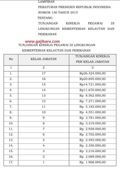 tabel tunjangan kinerja kkp 2015
