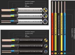 Jenis Kabel Listrik, Fungsi dan Kegunaannya