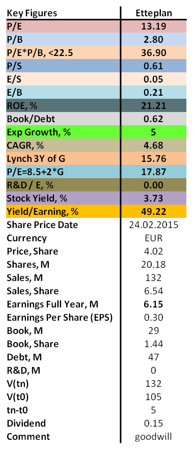 contrarian values of P/E, P/B, ROE as well as dividend for Etteplan