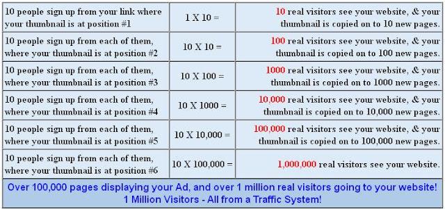 Cara meningkatkan trafik blog anda dengan mudah - suryapost.com