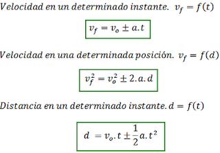 Fórmulas del MRUA. Formación.Mrb