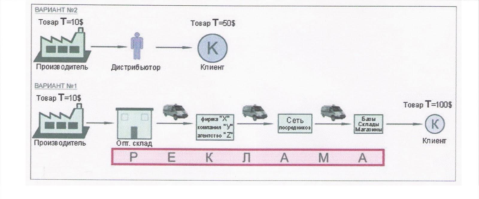 Продвижение товаров компании орифлейм xrumer 5 2009 rus keygen