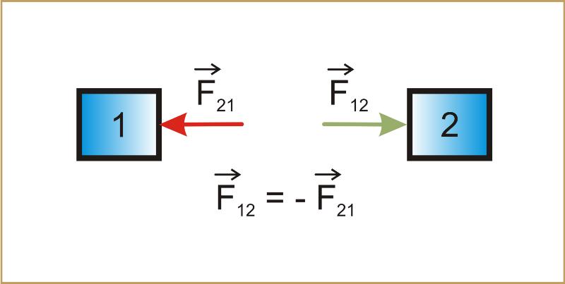 Explicando a 3a Lei de Newton