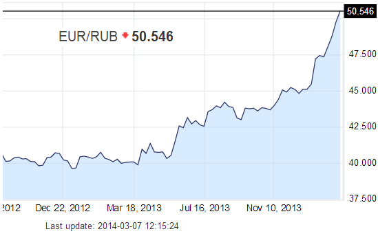 "Ruble hits new lows as Bank of Russia focuses on more ""pressing"" issues"