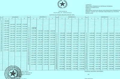 Gaji PNS Tahun 2015 Berdasarkan Pada PP No 30 Tahun 2015