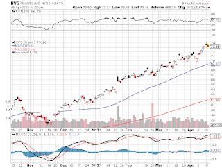 ノバルティス 株価グラフ