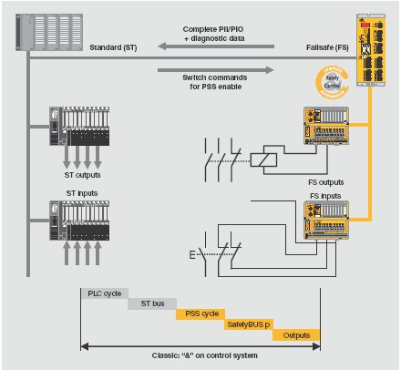 Pilz automation safety august 2011 circuit diagram for the enable principle cheapraybanclubmaster Images