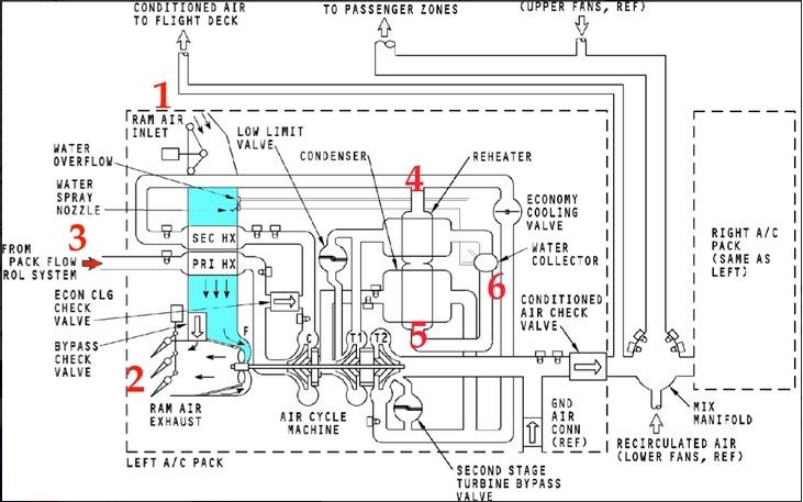 arquivos aeron u00c1uticos  como funciona o ar condicionado nos