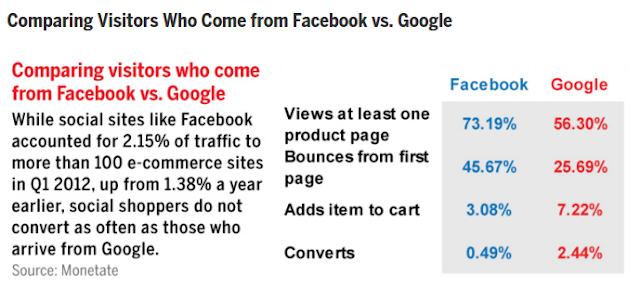"""online shopping conversion in google more than 200% as compared to facebook"""