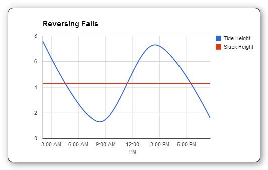 Reversing Falls tide chart example