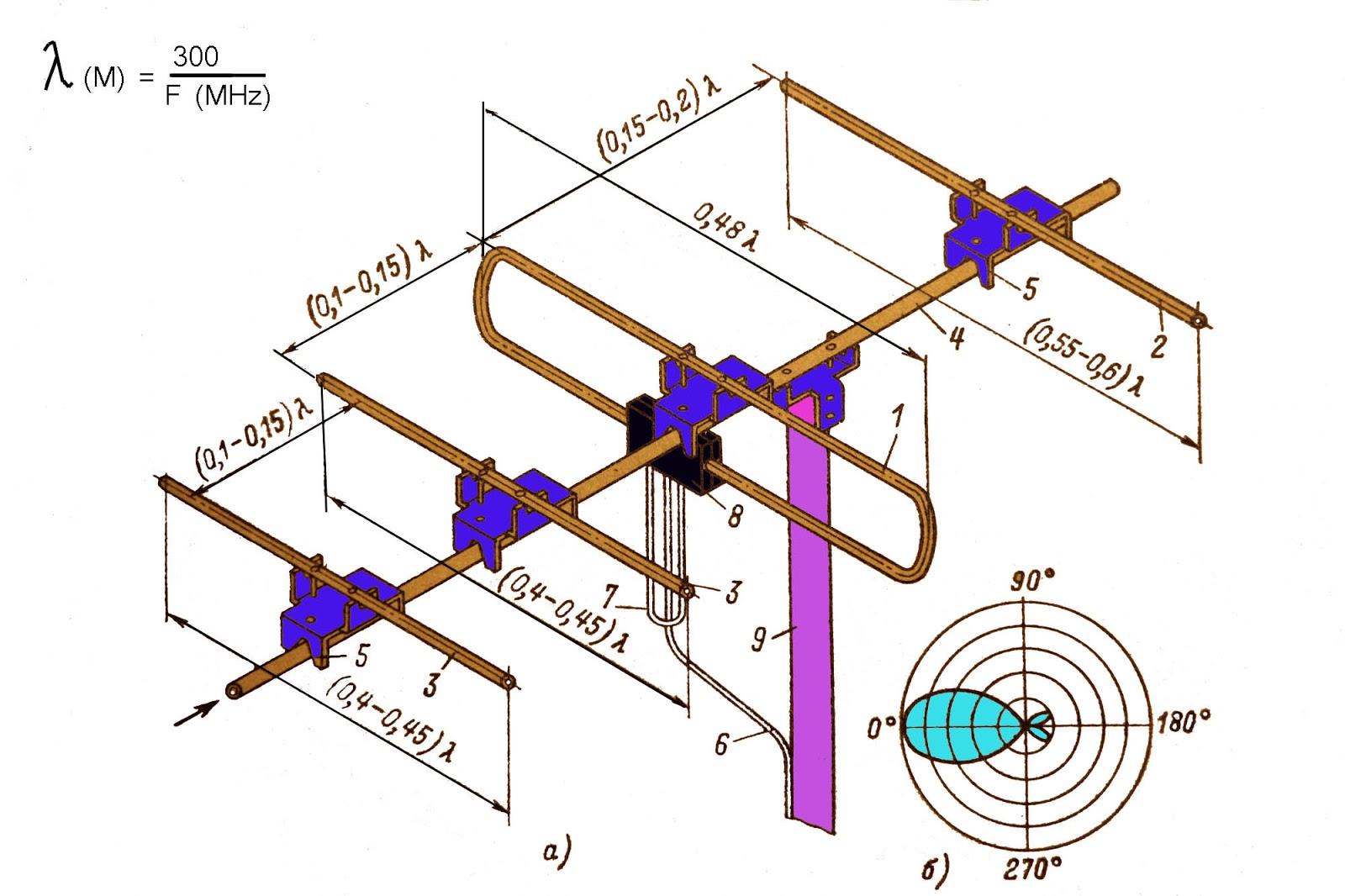 Как сделать самодельную мощную антенну для телевизора 43