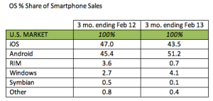 Windows Phone up a massive 52% - Smartphone Sales