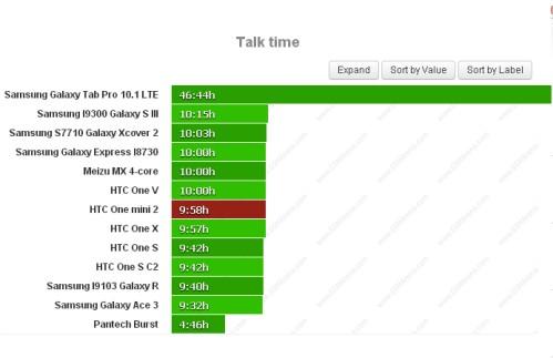 Durata batteria sulle chiamate telefoniche per Htc One Mini 2