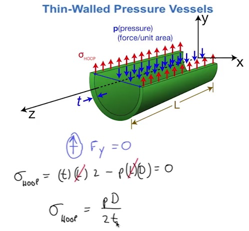 thin walled pressure vessel problems pdf