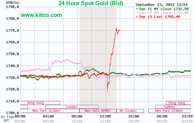 Gold Spikes as the Dollar is Debased