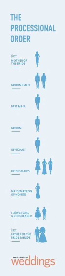 The awesometastic bridal blog wedding processional order for Wedding processional order template