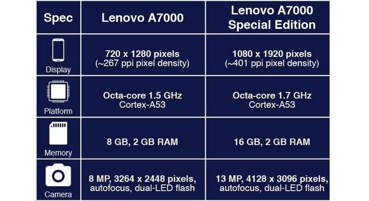 Perbedaan Lenovo A7000 Special Edition dengan Lenovo A7000