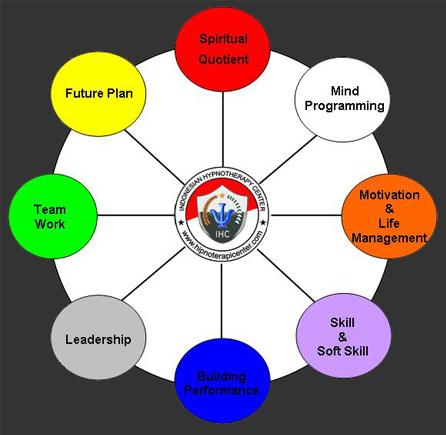 Subconscious mind programming techniques