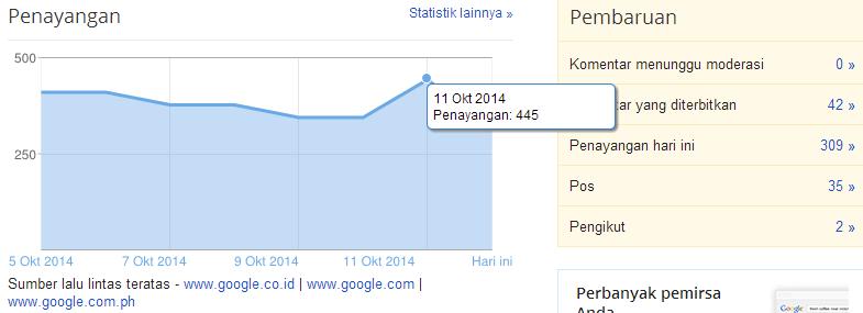 Statistik Blog