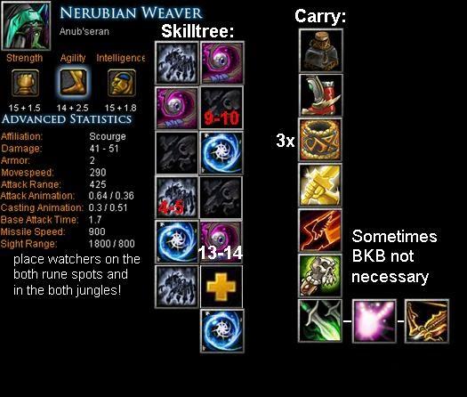 Nerubian Weaver Anubseran Item Build Skill Build