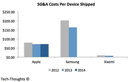 Xiaomi vs. Apple vs. Samsung - Marketing Costs