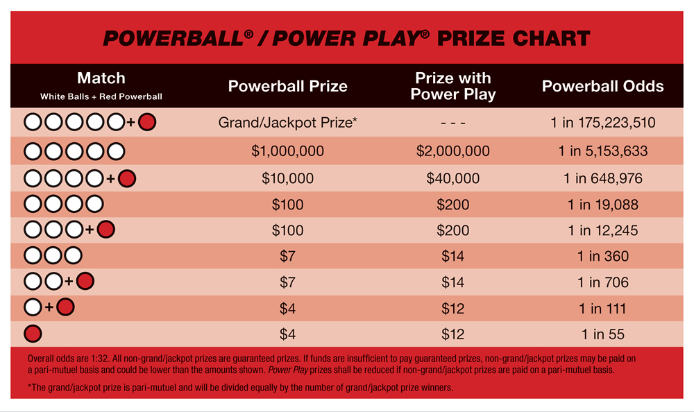 Prizes chart for the powerball