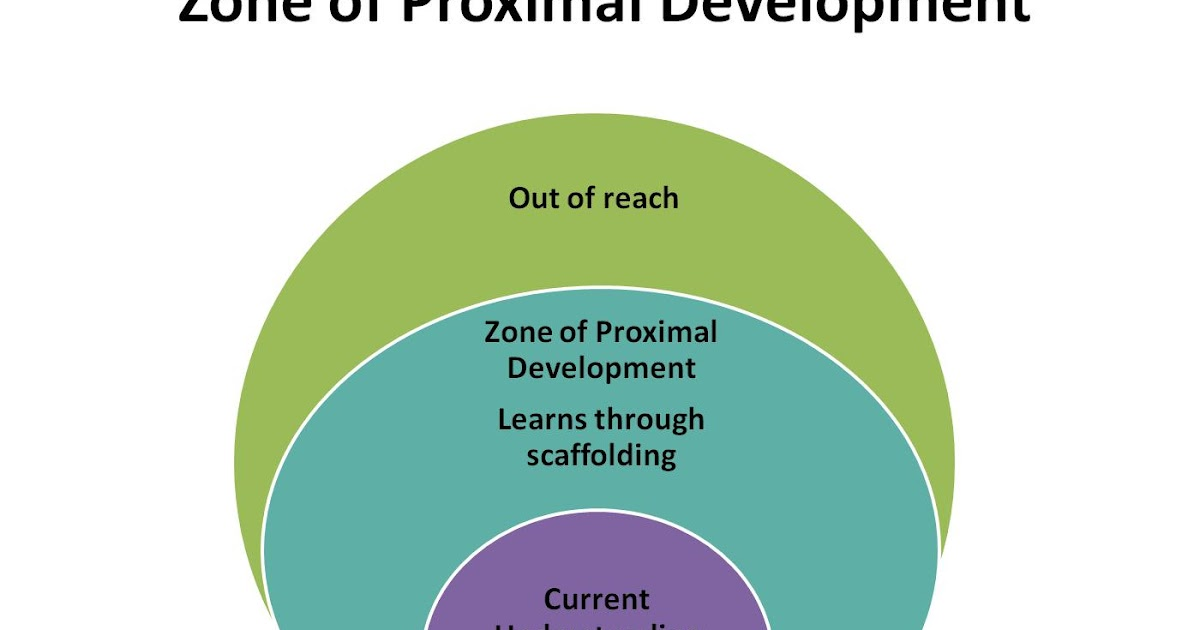 Zone Of Proximal Development 21st Century Educators