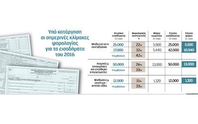 Φορολόγηση εισοδημάτων του 2016: αλλαγές στη φορολογική κλίμακα