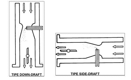 Tipe karburator berdasarkan tipe aliran