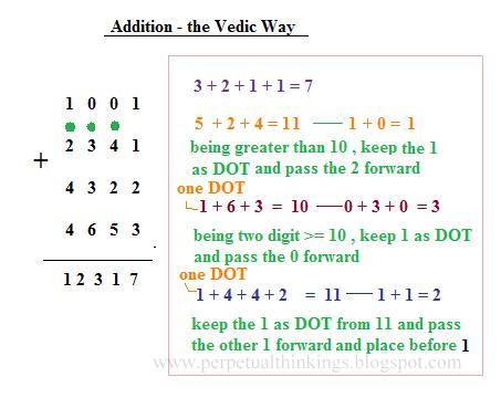 vedic mathematics books pdf