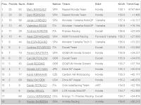 Hasil MotoGP Sachsenring Jerman 13 Juli 2014